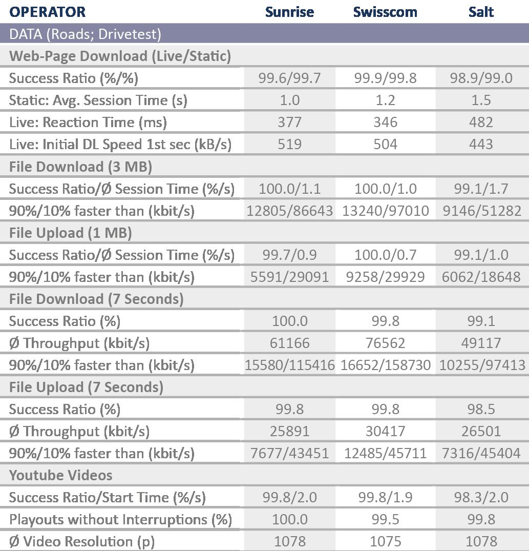 CH_Tabelle_DatenRoadsDrive2017_englisch.png