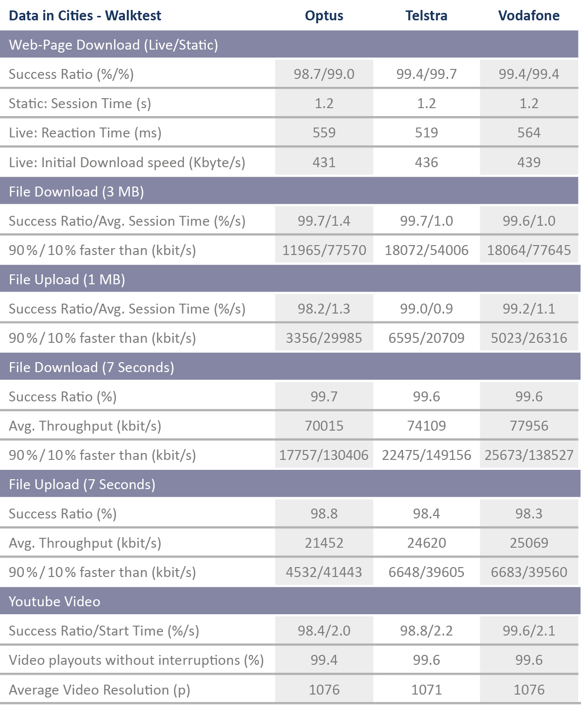 AUS_Tabelle_DataCitiesWalktest_Strich.png