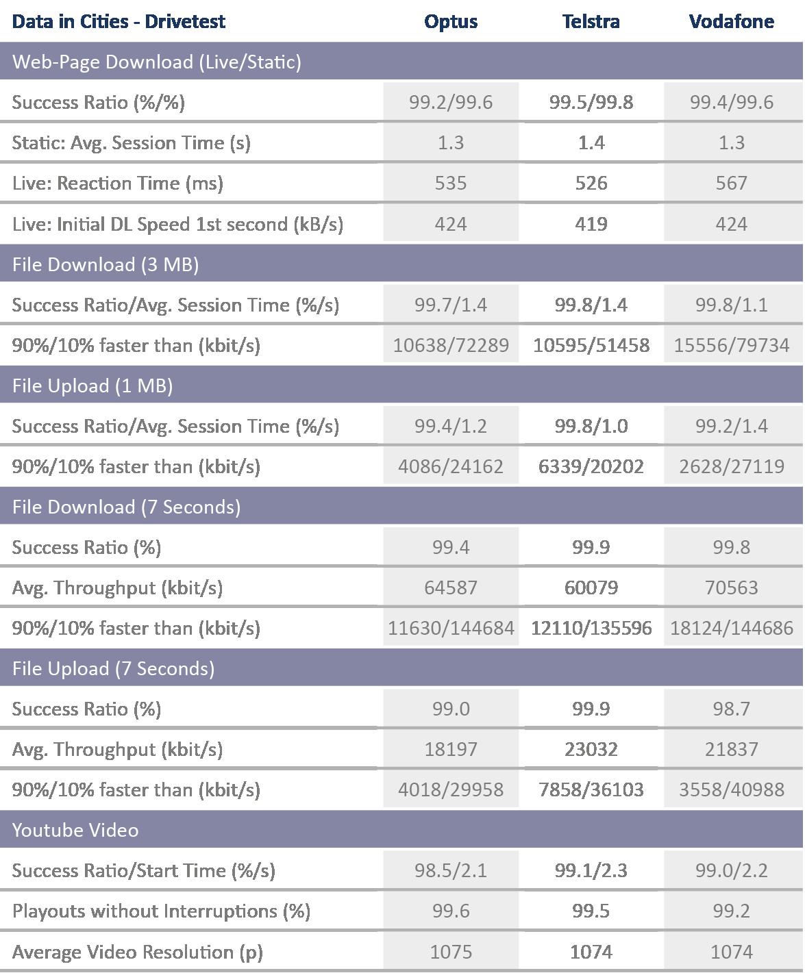 AUS_Tabelle_DataCities_Drivetest_2017_Strich.png