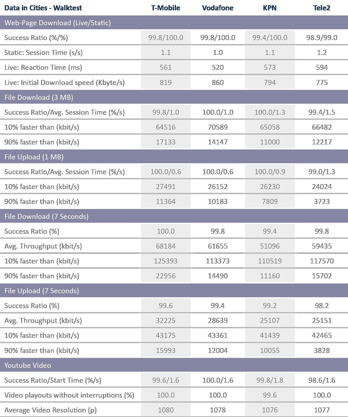 NL_Tabelle_DataCitiesWalktest_2018.png