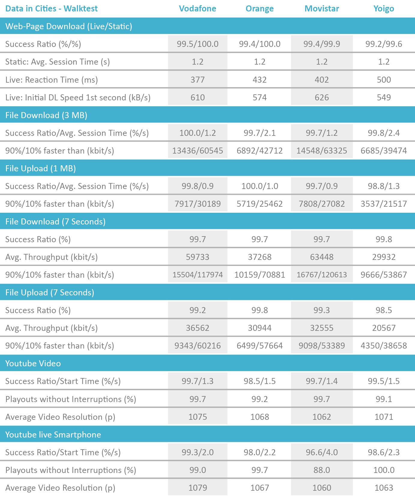 ES_Tabelle_DataCities_Walktest_2018_Englisch.png