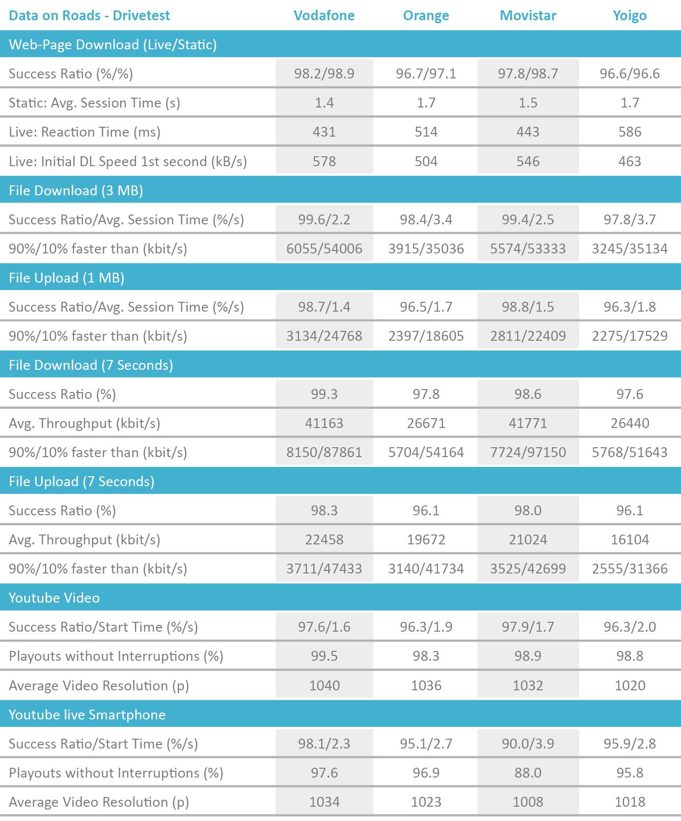 ES_Tabelle_DataRoads_Drivetest_2018_englisch.png