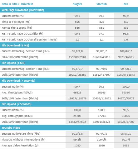 Singapore_DataCities_Drivetest_2018_Englisch V2.png