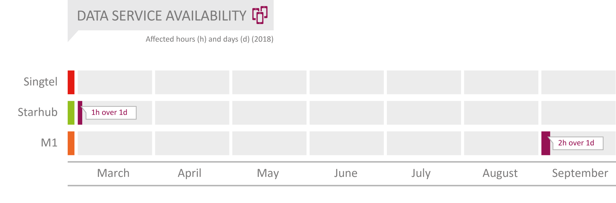 Singapore_Data_Service_Availability.png