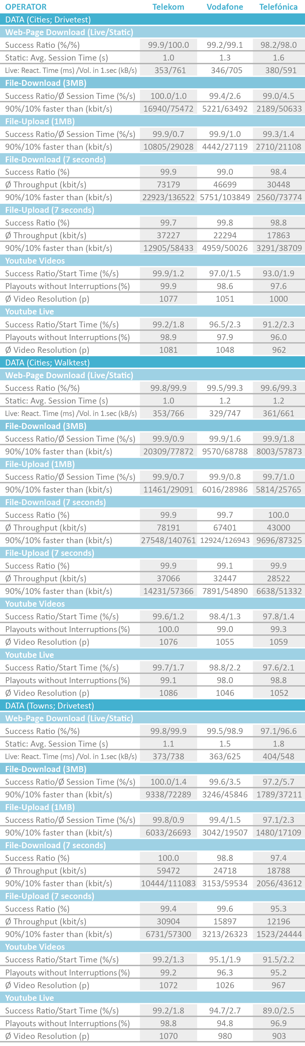 D_Tabelle_DatenCitiesDriveWalk2018_englisch.png