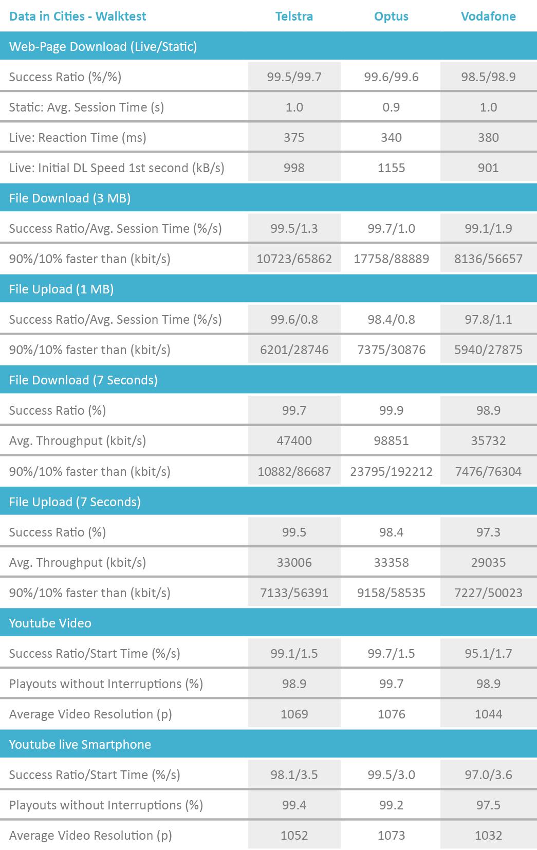 AUS_Tabelle_DataCities_Walktest_2018_Englisch.png