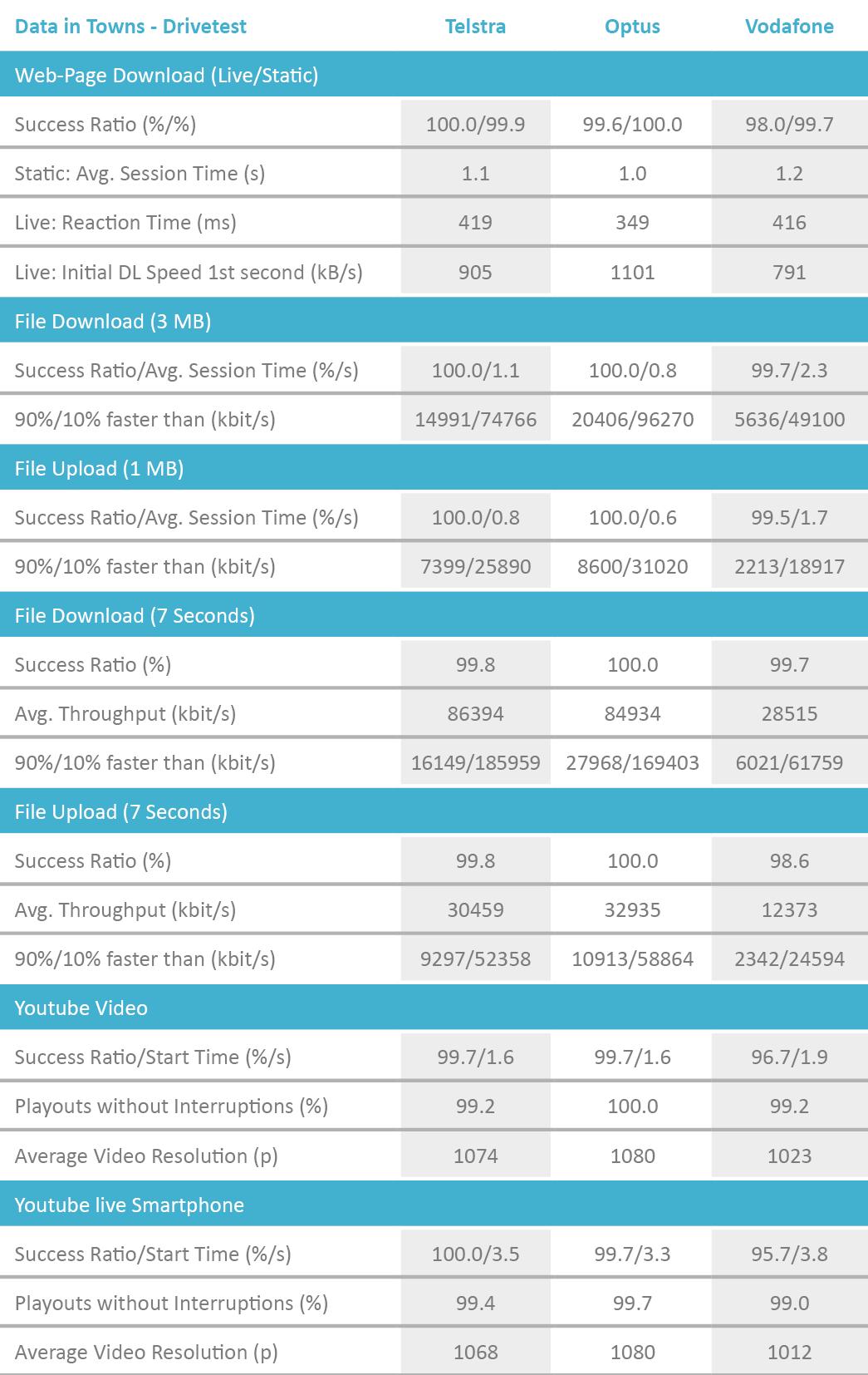 AUS_Tabelle_DataTowns_Drivetest_2018_englisch.png