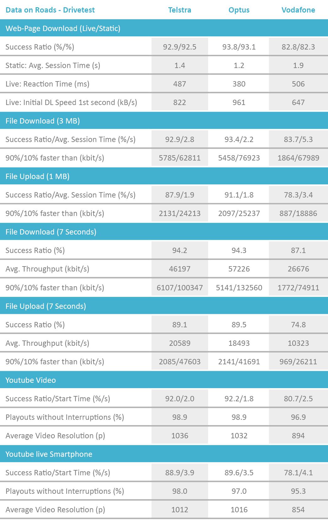 AUS_Tabelle_DataRoads_Drivetest_2018_englisch.png