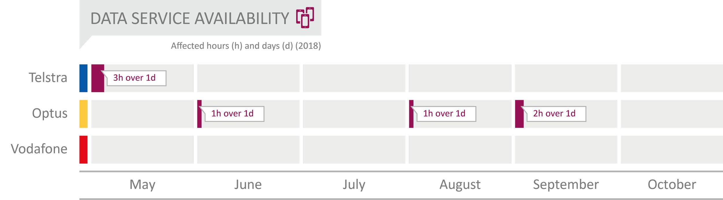 AUS_2018_Data_Service_Availability_neu.png
