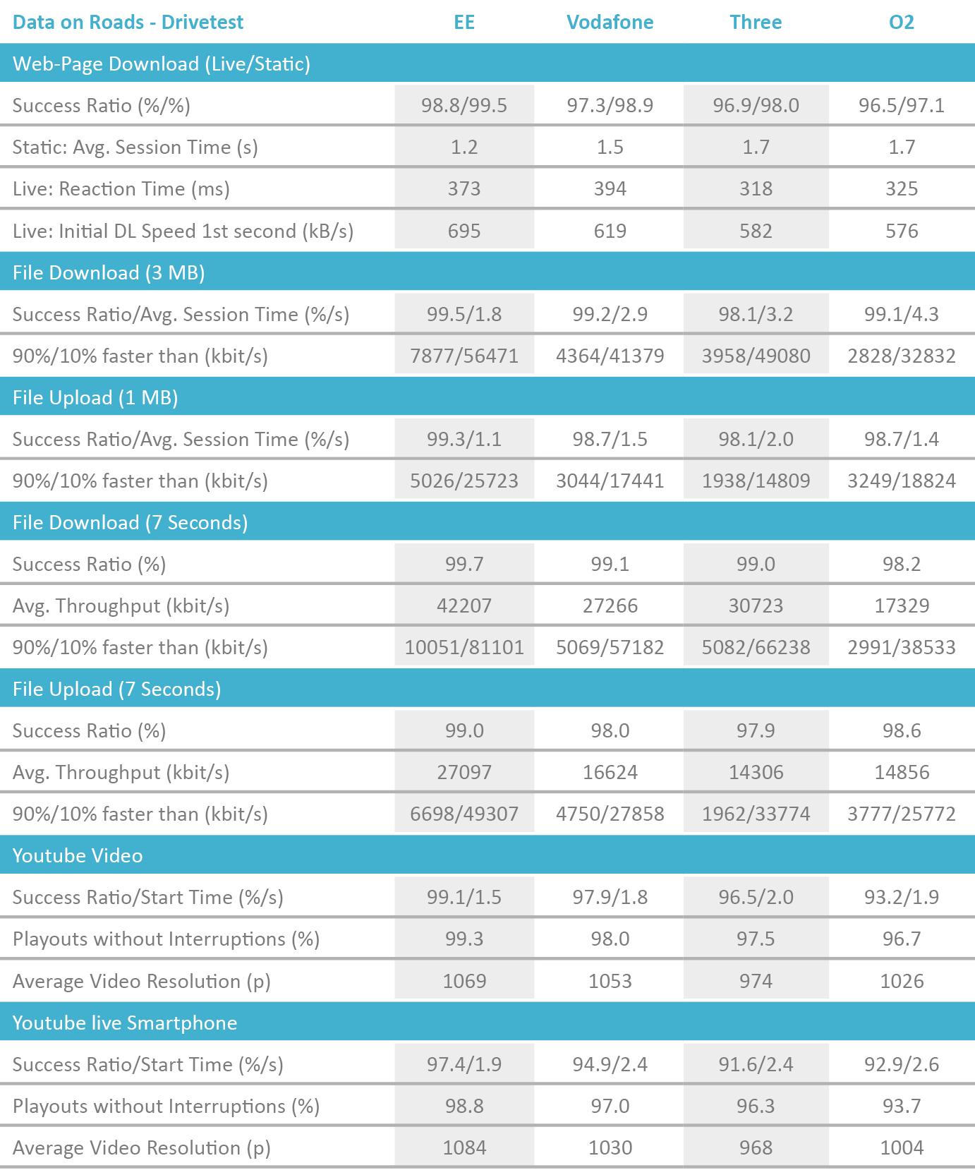 UK_Tabelle_DataRoads_Drivetest_2018_englisch_v2.png