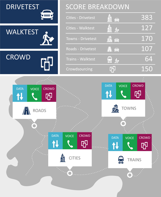 Scorebreakdown_Drive_Walk_Crowd_englisch.png