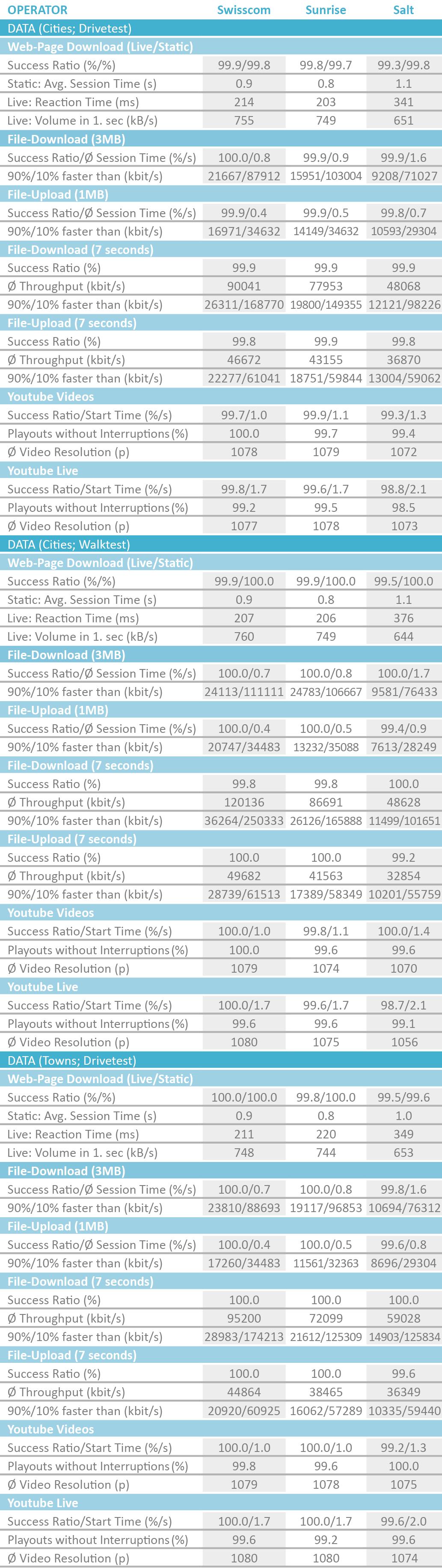 CH_Tabelle_DatenCitiesDriveWalk2019_englisch.png