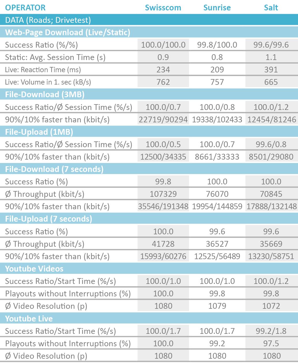 CH_Tabelle_DatenRoadsDrive2019_englisch.png
