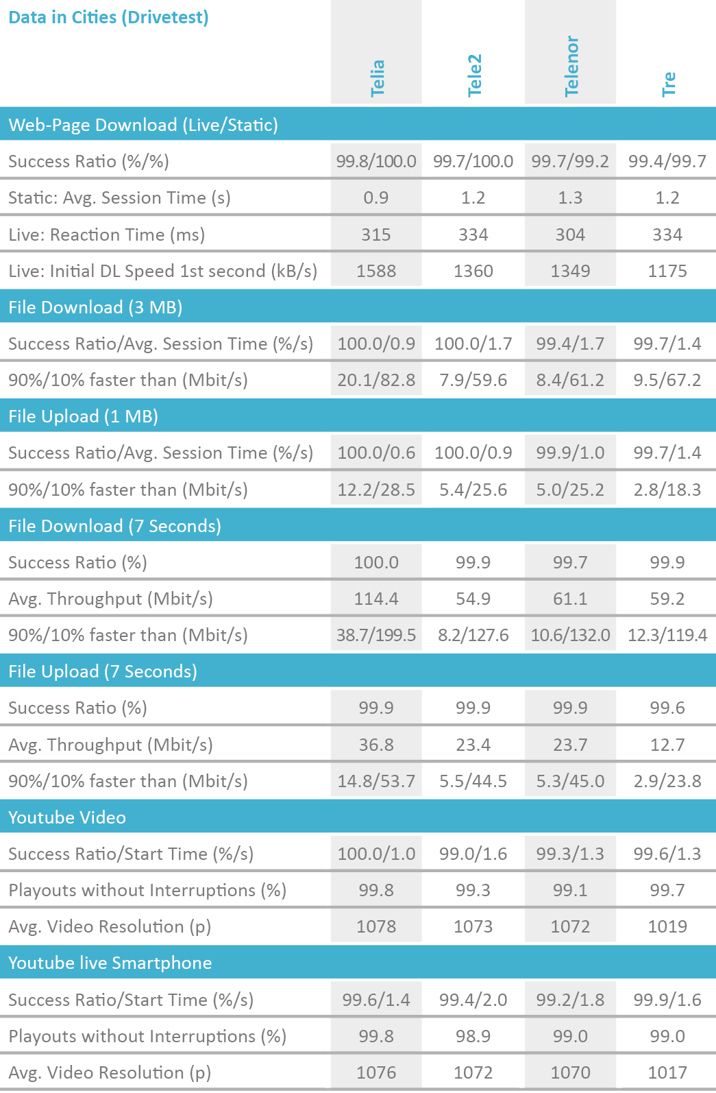 SE2019_table_DataCities_Drivetest.png