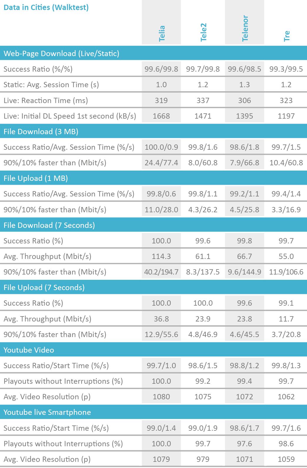 SE2019_table_DataCities_Walktest.png