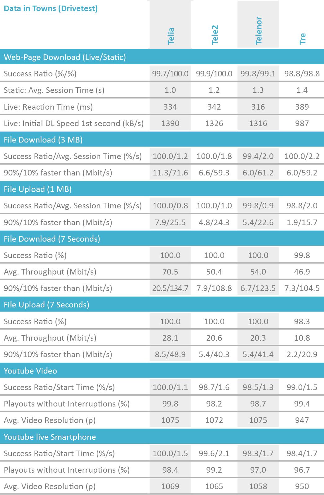 SE2019_table_DataTowns_Drivetest.png