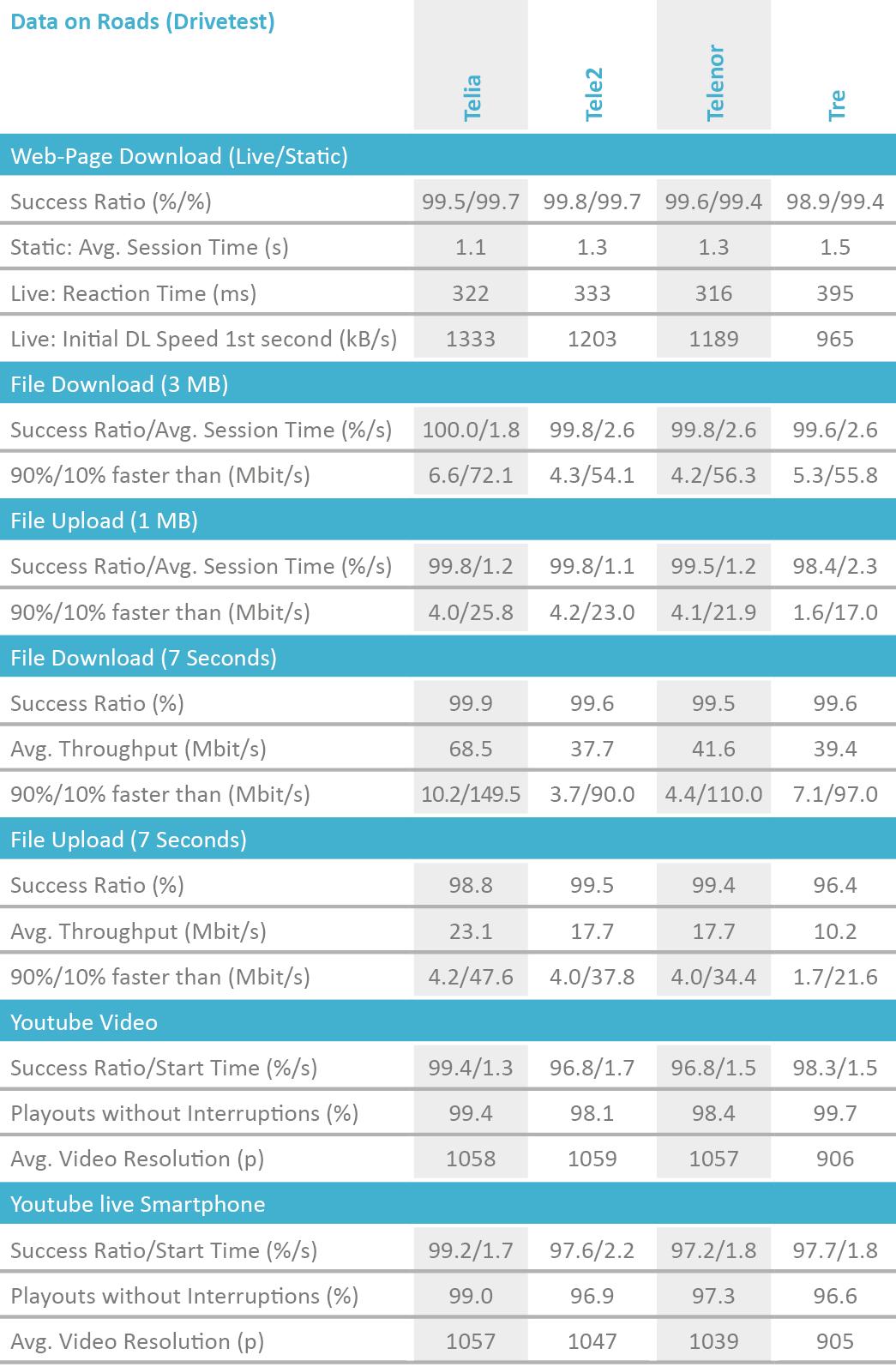 SE2019_table_DataRoads_Drivetest.png