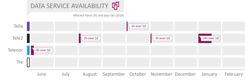 SE2019_Data-Service-Availability.png