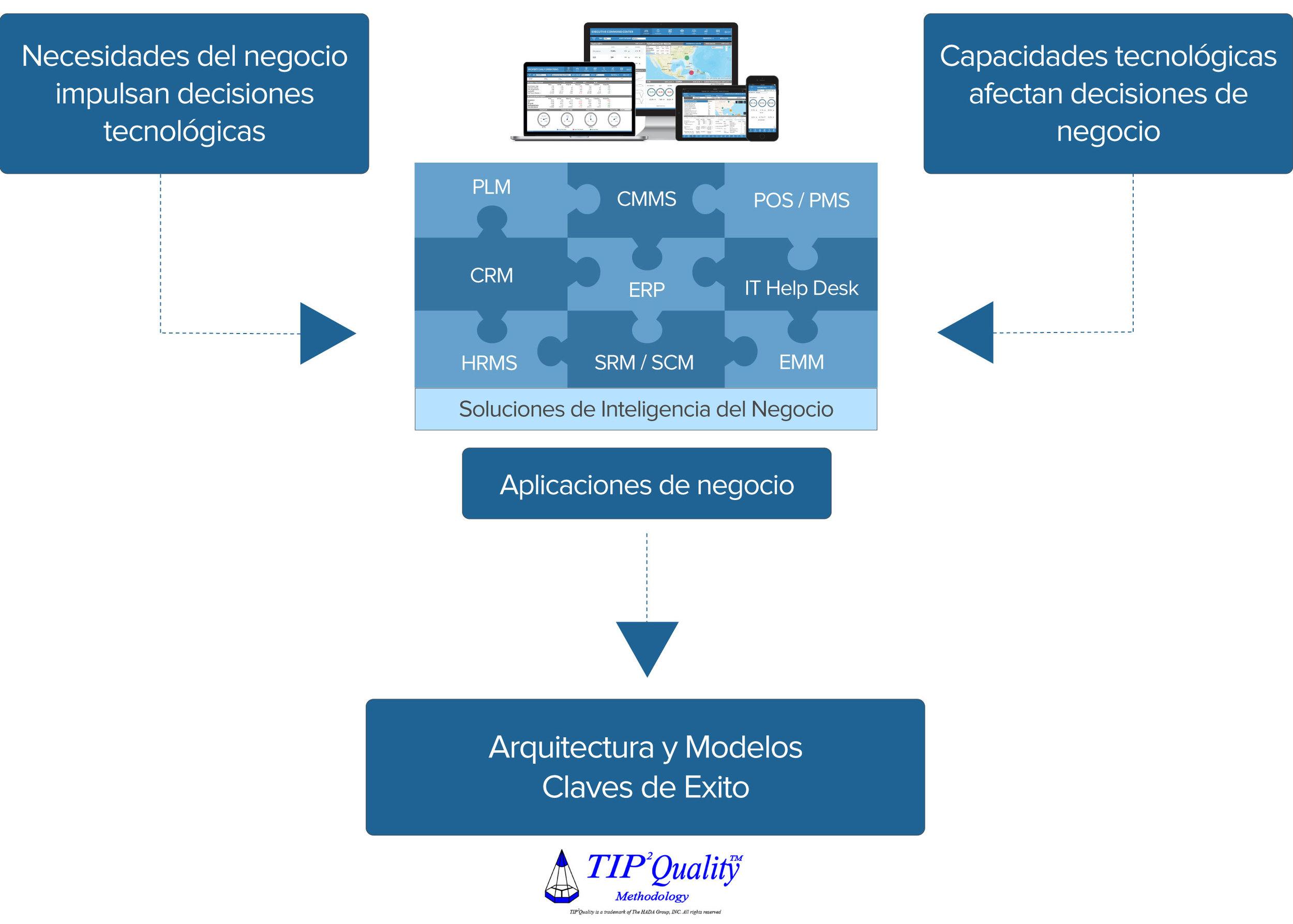 Img_Enterprise-Architecture_spa.jpg