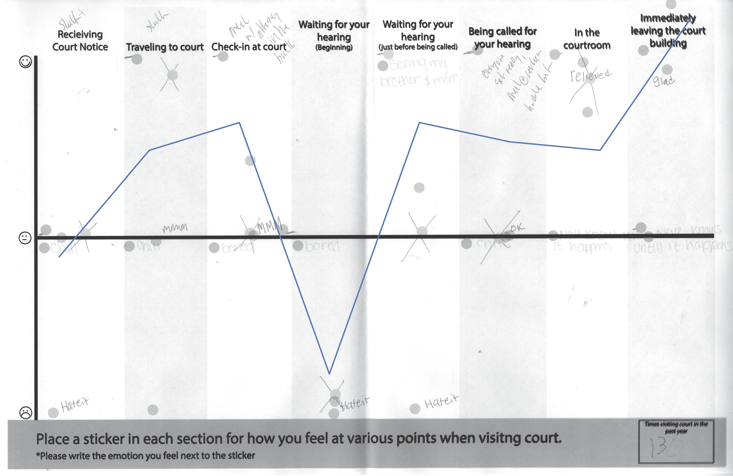We leveraged co-designed a user-journey maps with Youth. Where youth placed stickers on the graph based on how they felt. The above scan is a compiled version of all the youth journey maps.