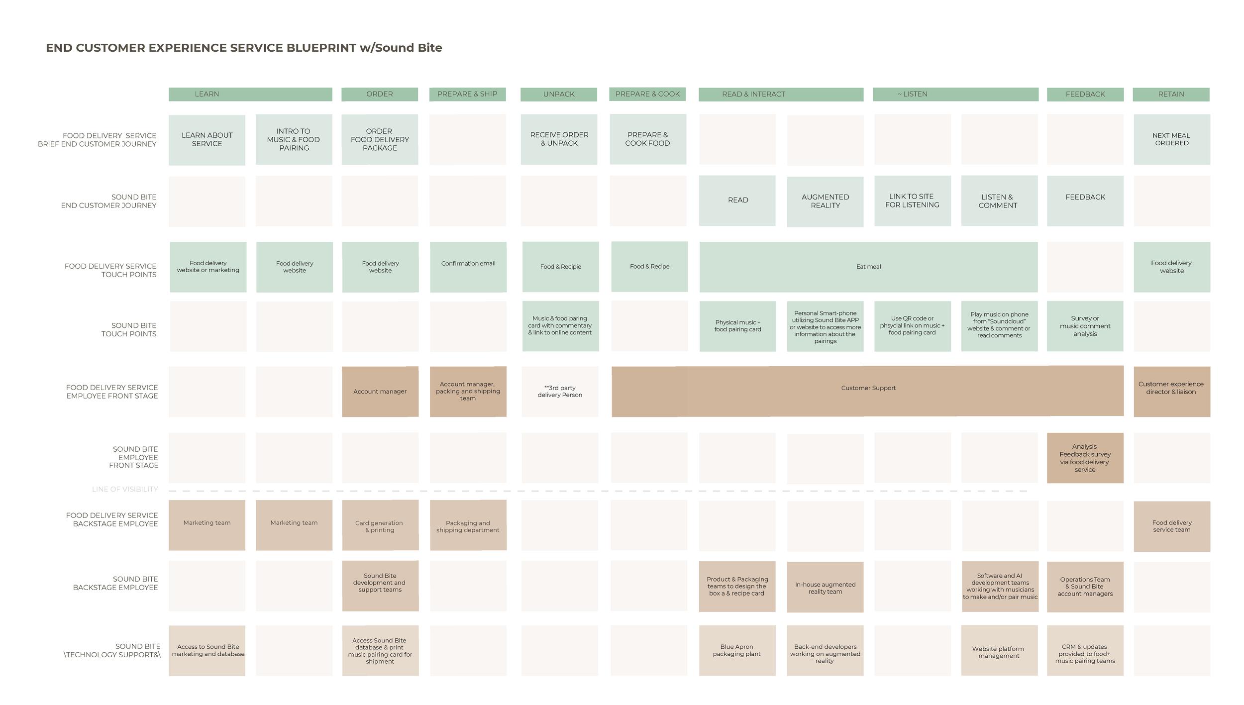 Customer journey blueprint