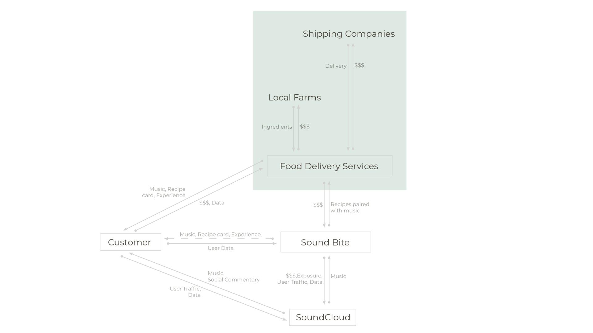 SoundBite value flow