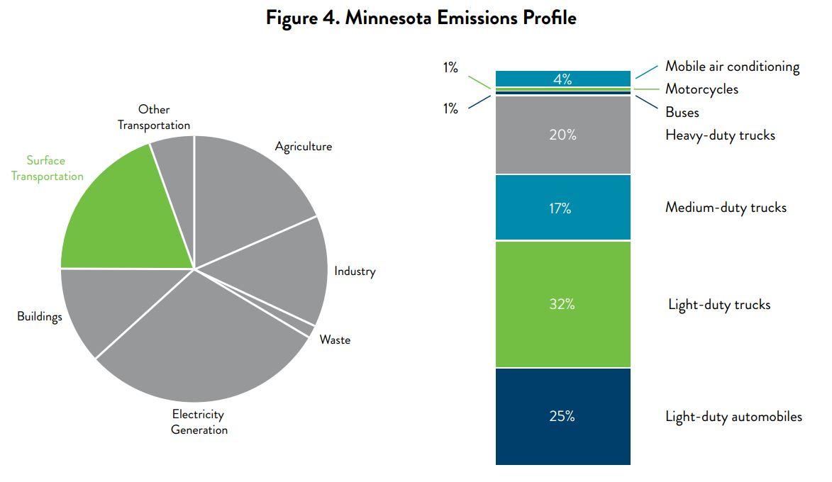 MN_Emissions_Profile.JPG