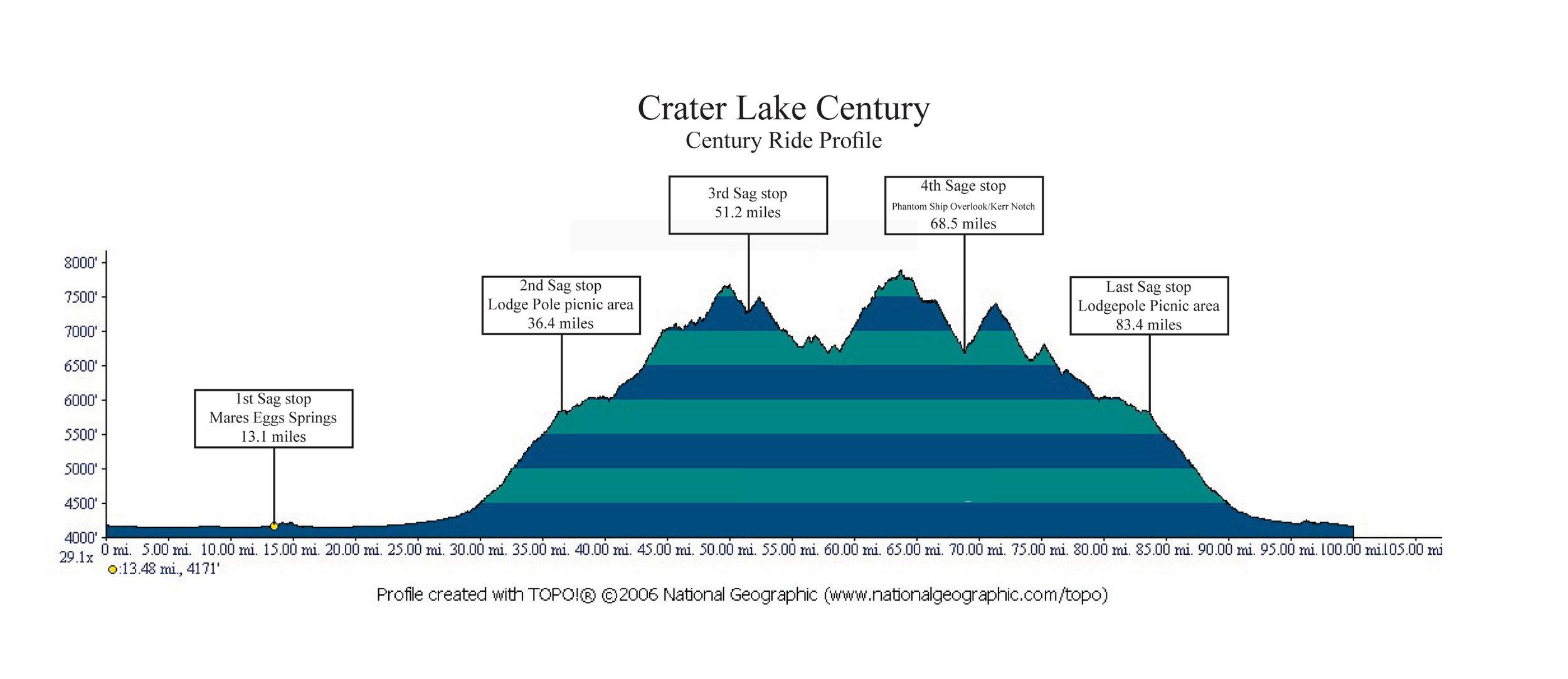 Century Ride Profile