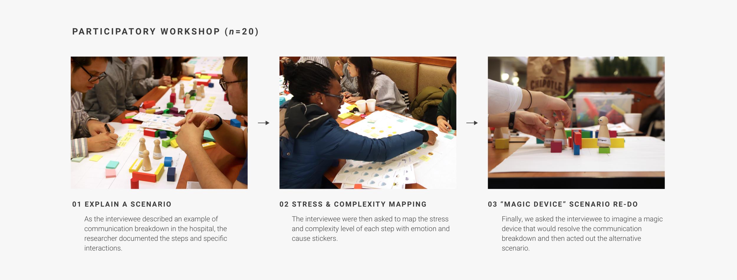 03-2+partipatory+workshop+step.png