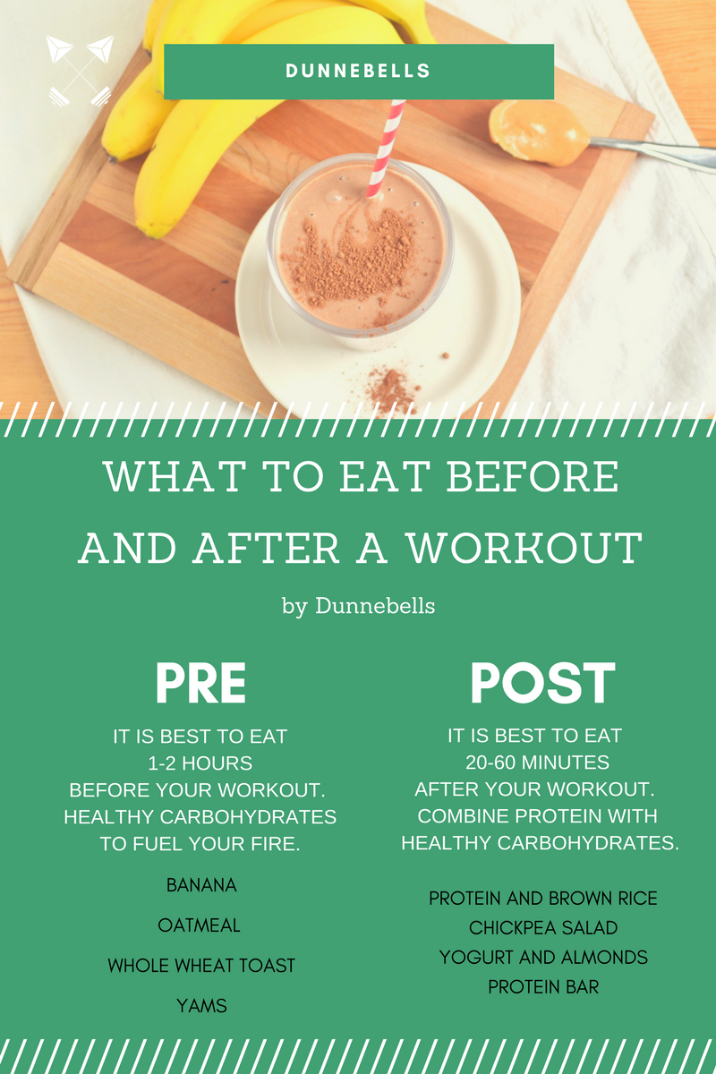 Pre and Post workout foods - Dunnebells.png