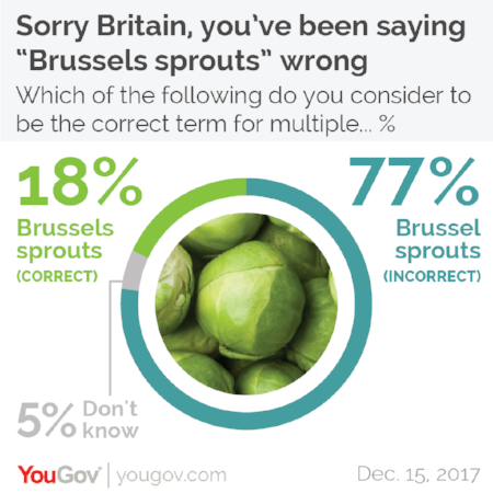 Fun fact: I spell Brussel Sprouts differently every single time. How do you actually spell this word?