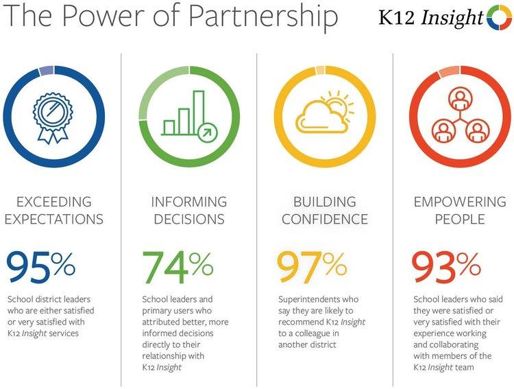 K12%2BClientSatis_Infogr_4-ColumnB.jpg