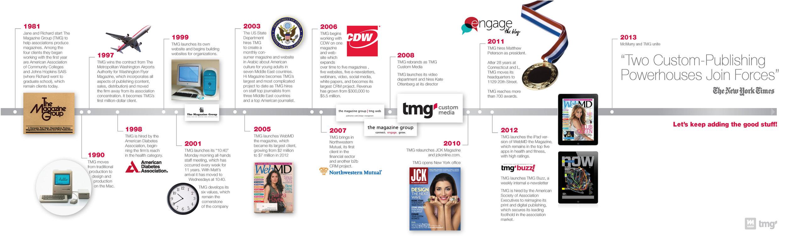 WH_McTMG-Timeline2.jpg