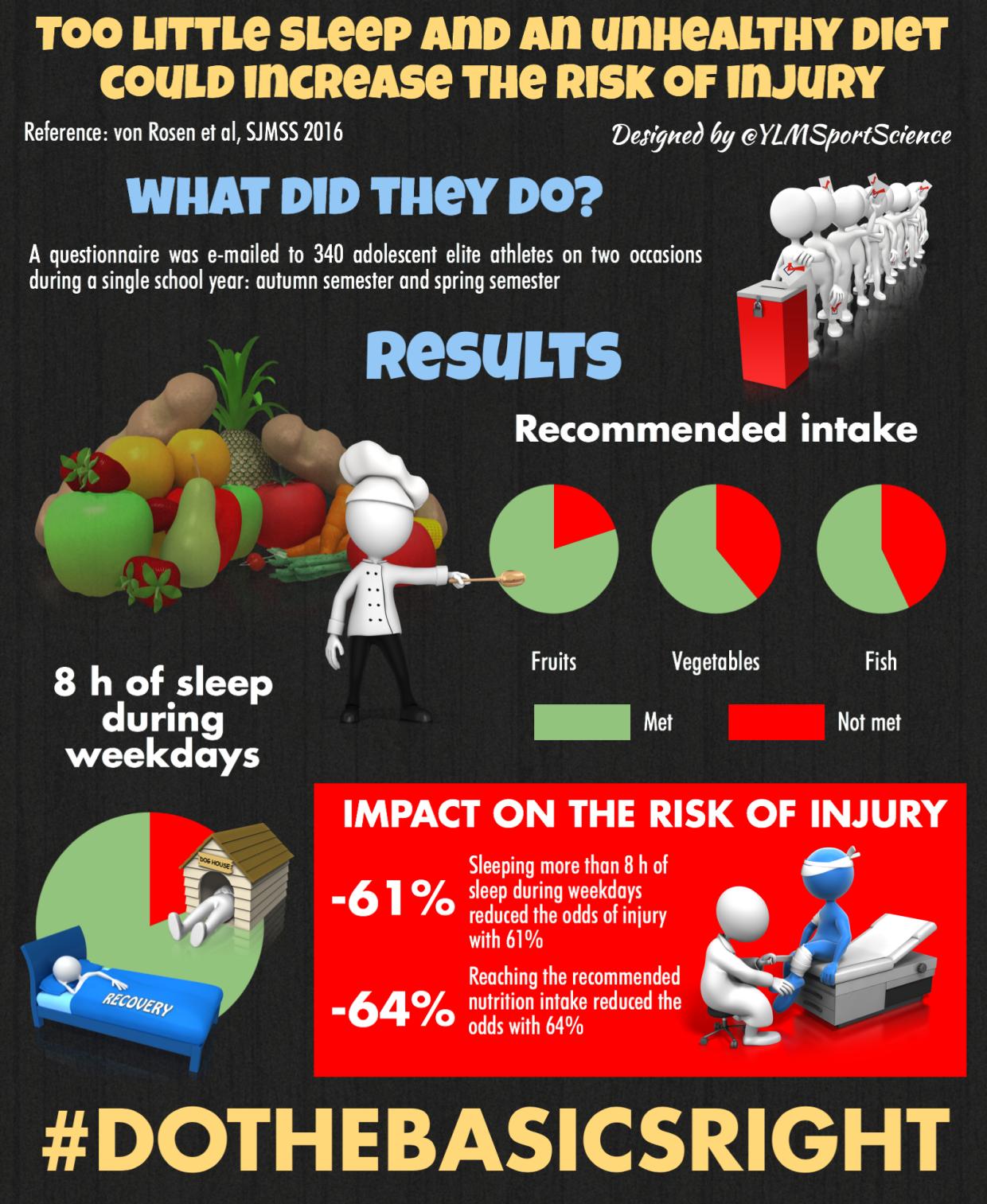 Sleep, Food & Injury...