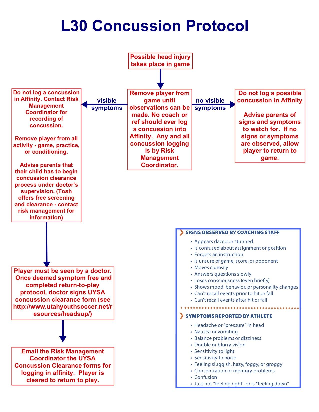 Concussion Flow Chart.jpg