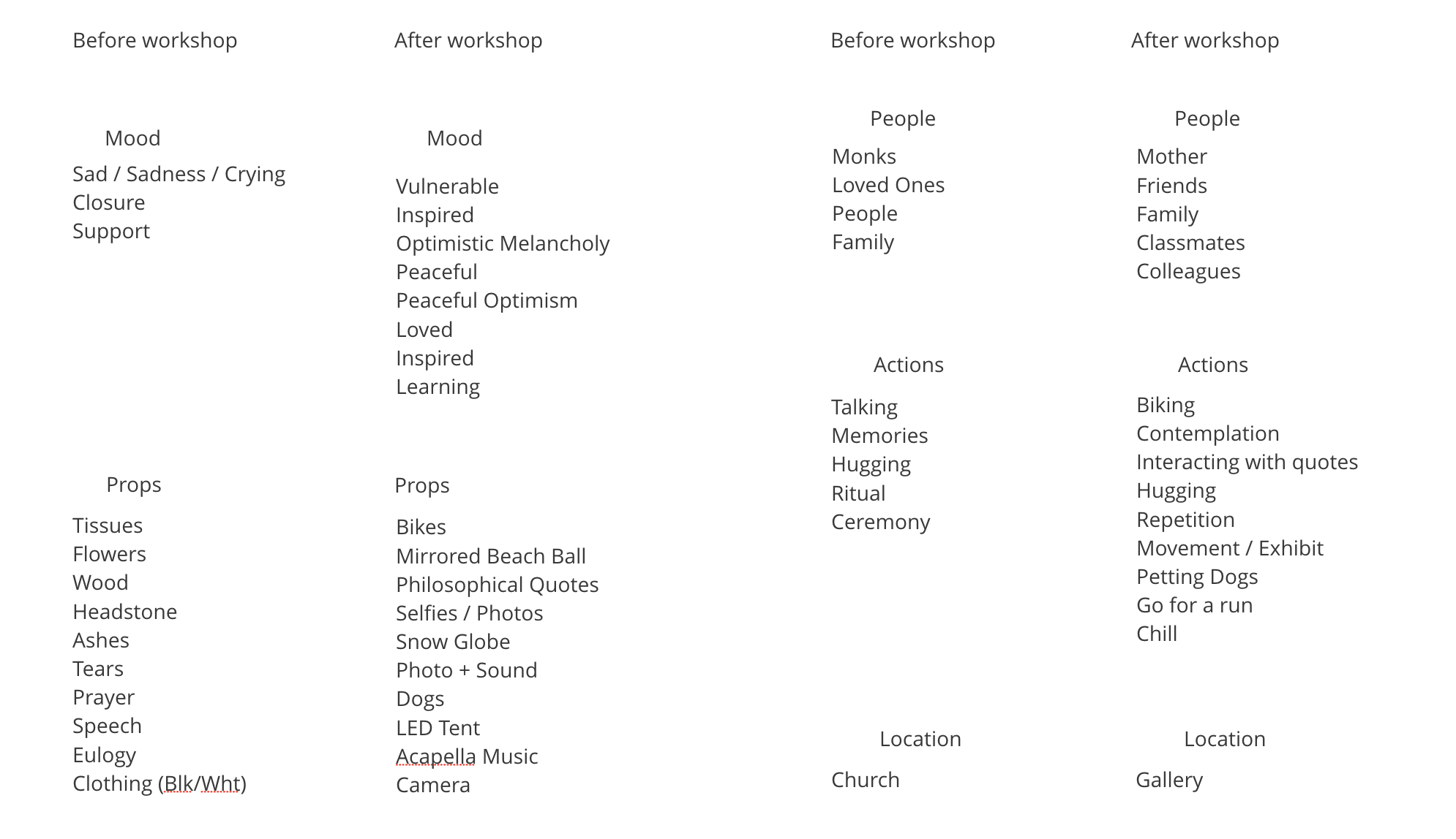 Words associated with funerals compared at the end of the workshop