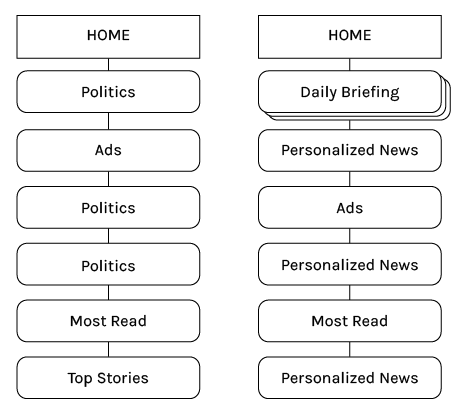 We redesigned the existing home feed (left) to include personalized content (right).