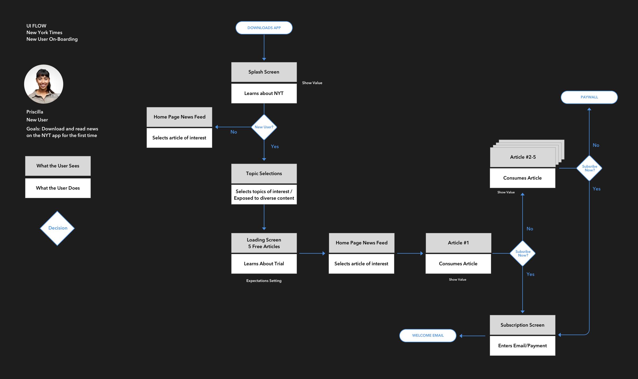 UI flow, New User On-Boarding