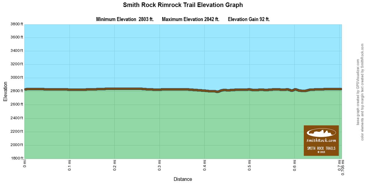 Rim Rock Trail Elevation Graph