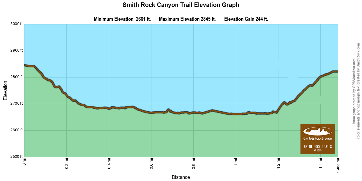 Canyon Trail Elevation Graph