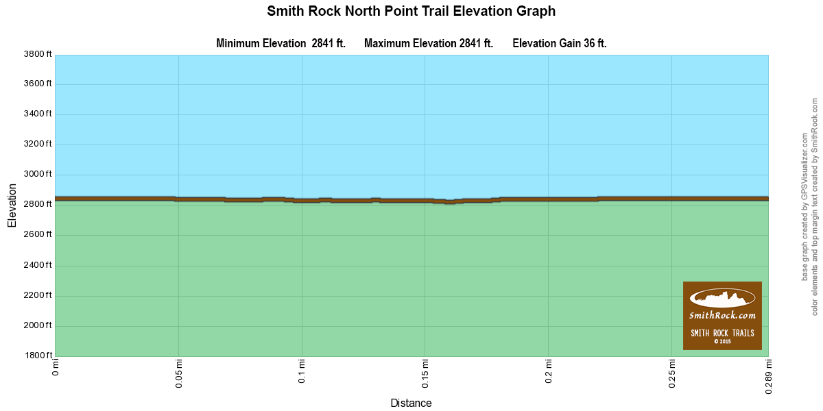 NorthPointTrailElevationGraph