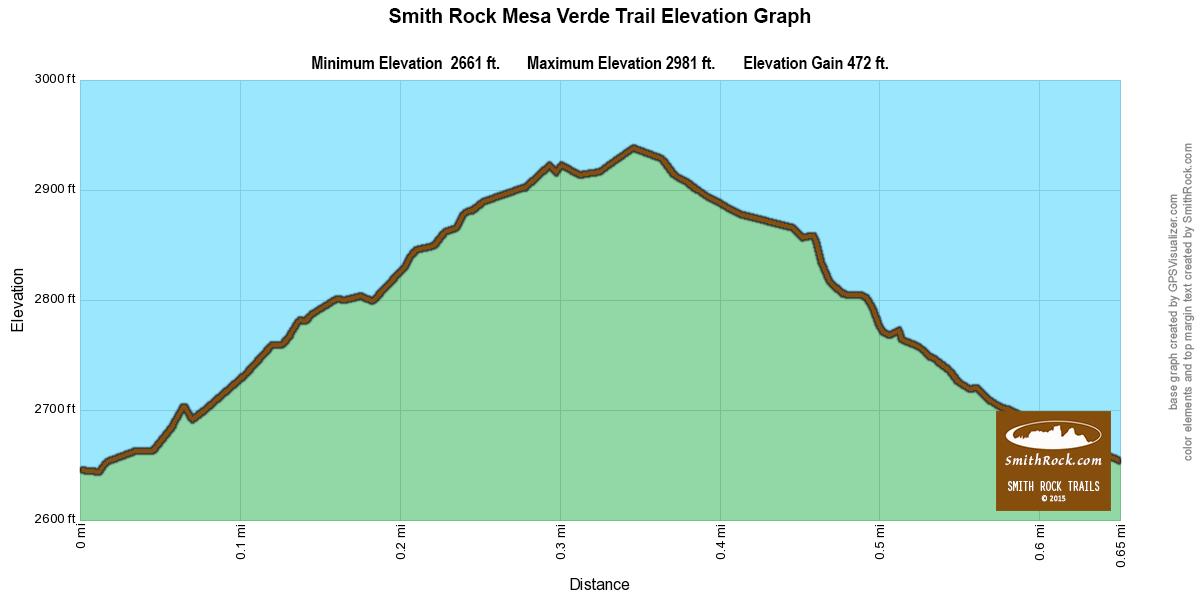 MesaVerdeTrailElevationGraph