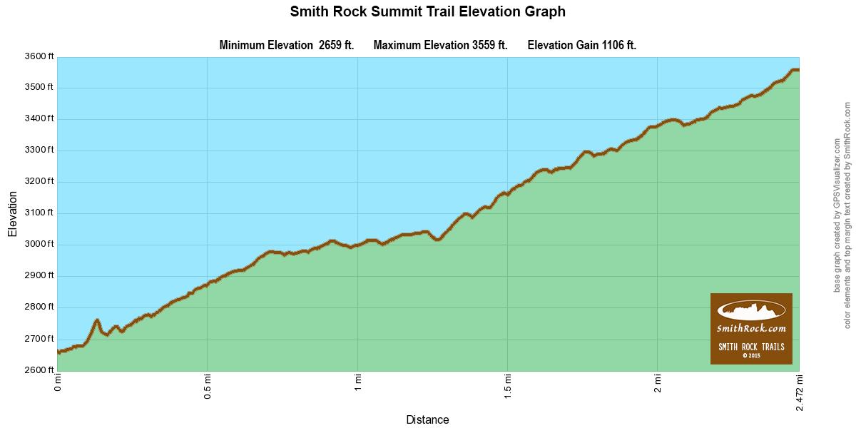 summittrailelevationgraph