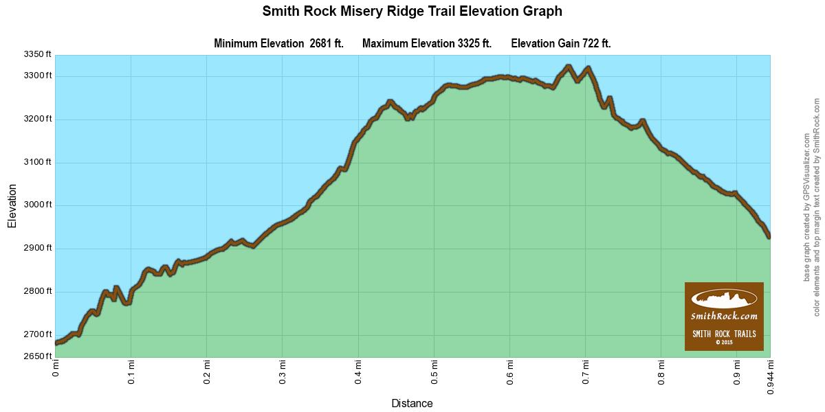 MiseryRidgeTrailElevationGraph