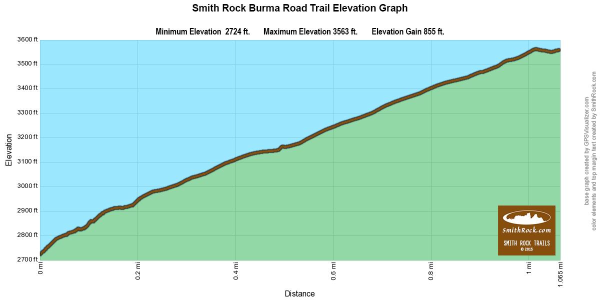 BurmaRoadTrailElevationGraph