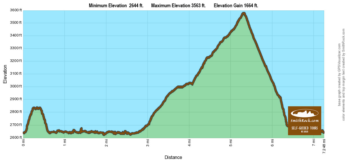 Summit Loop Elevation Graph at Smith Rock State Park- click to enlarge
