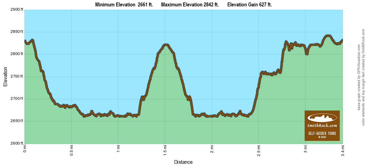 Canyon to Rim Loop Elevation Graph at Smith Rock State Park-  click to enlarge