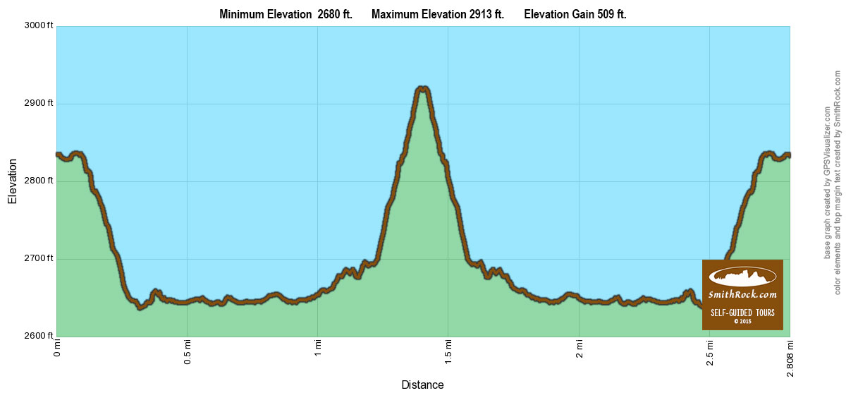 Wolf Tree to Burma and Back Elevation Graph at Smith Rock State Park- click to enlarge