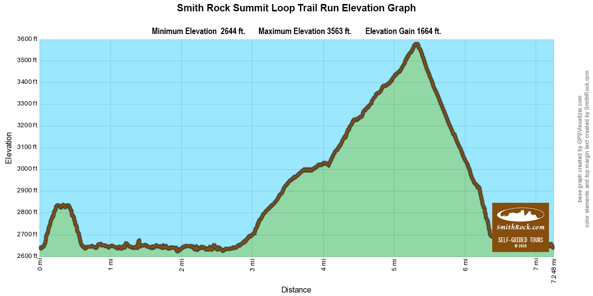 Summit Loop Trail Run Elevation Graph at Smith Rock State Park- click to enlarge