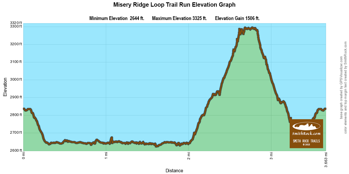 Misery Ridge Loop Trail Run Elevation Graph at Smith Rock State Park- click to enlarge
